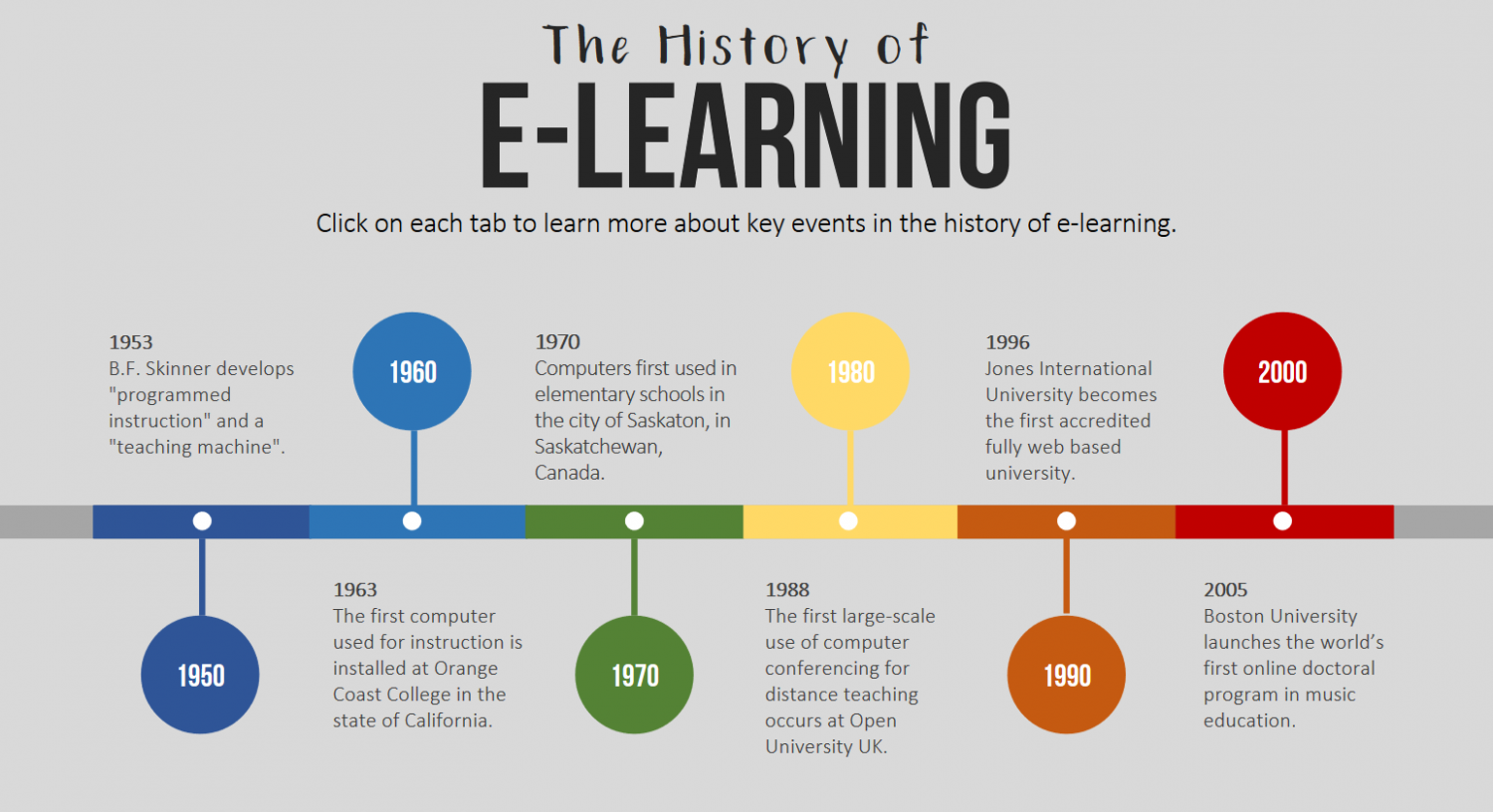 How was e-Learning born and how did it develop?