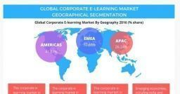 La crescita del mercato mondiale dell'e-Learning aziendale