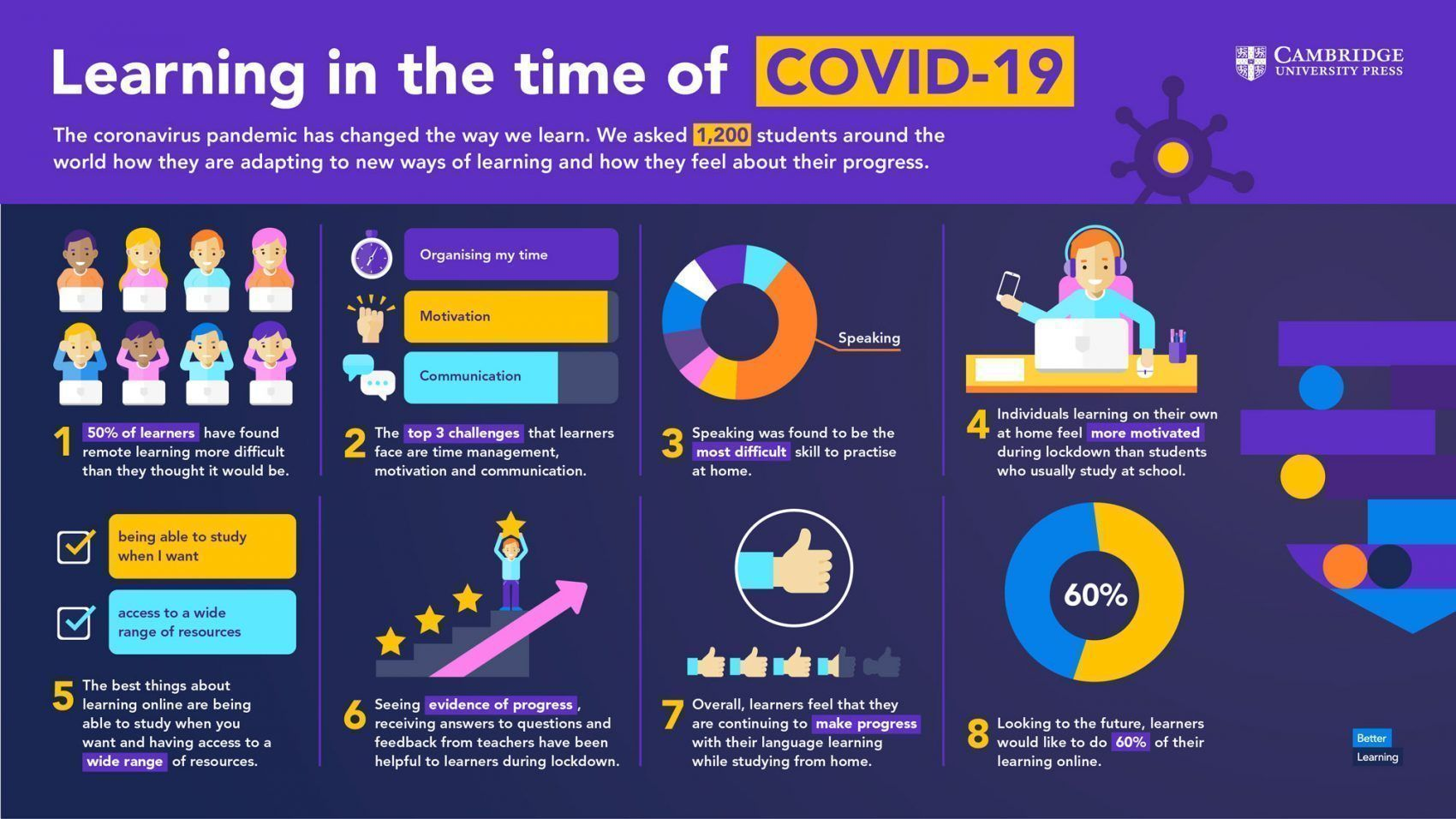 Learning in the time of covid
