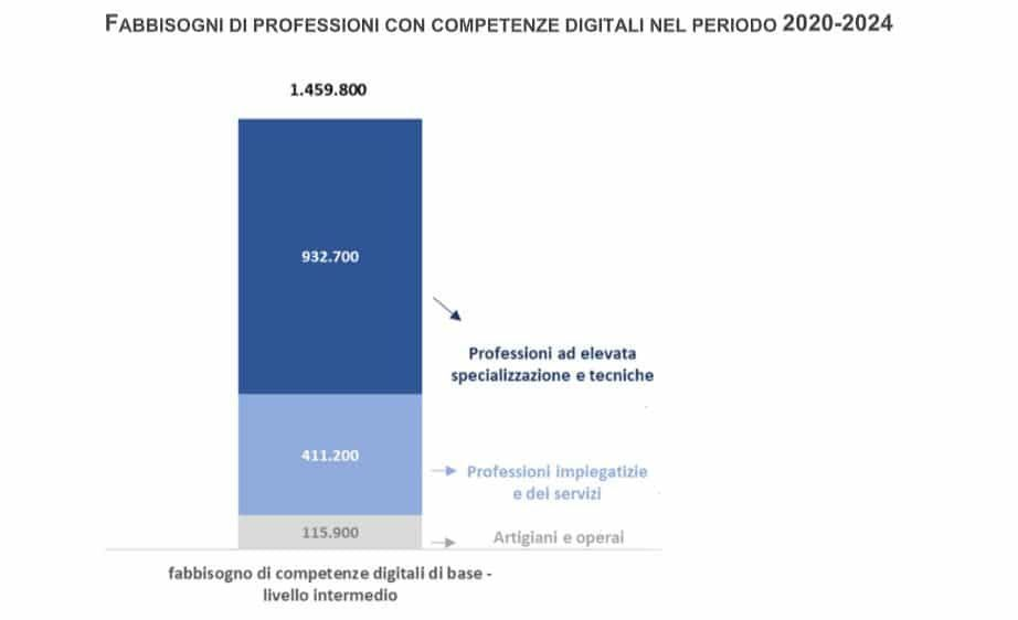 needs for digital professions