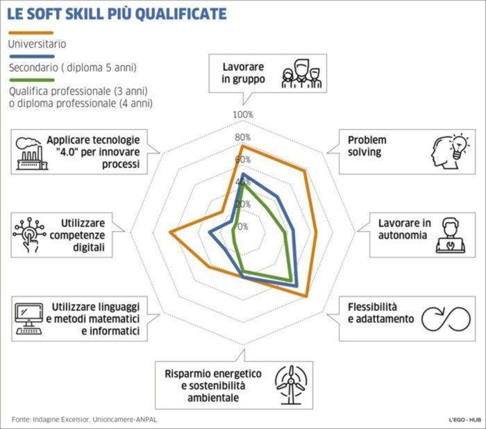 Principali soft skills