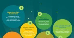 Best Practices in eLearning Design - Infographic